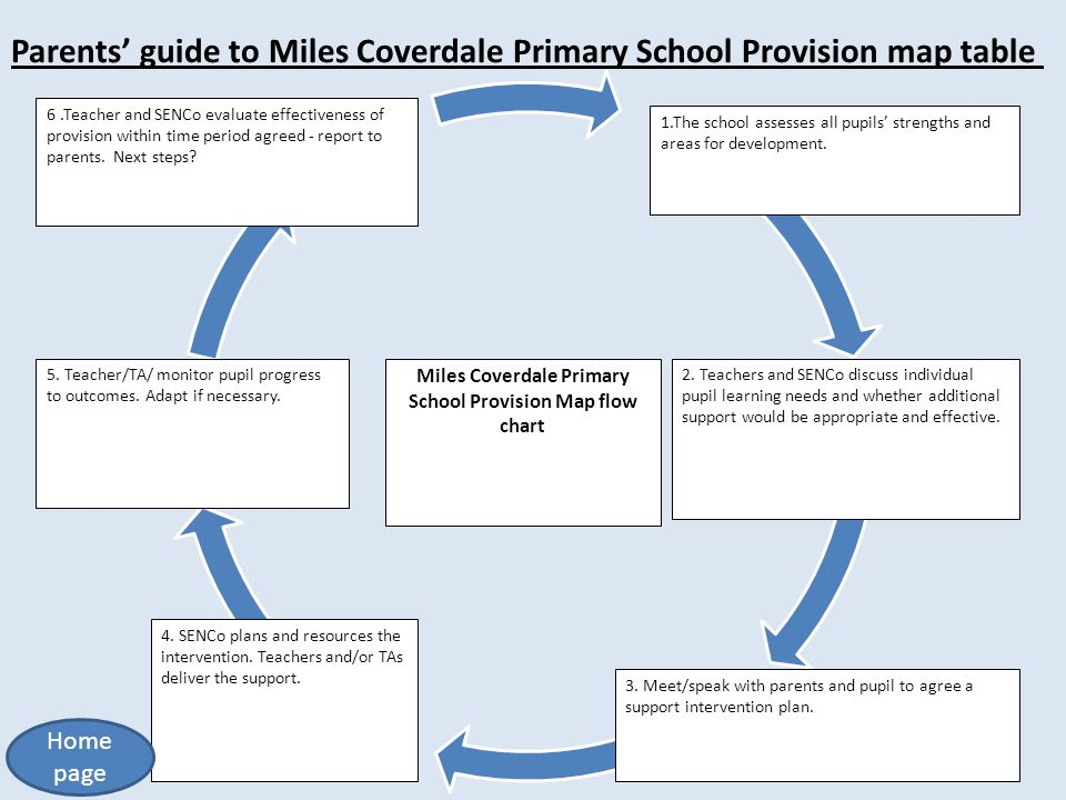 Parents' guide to Miles Coverdale Primary School Provision map table Miles Coverdale Primary School Provision Map flow chart 3. Meet/speak with parent