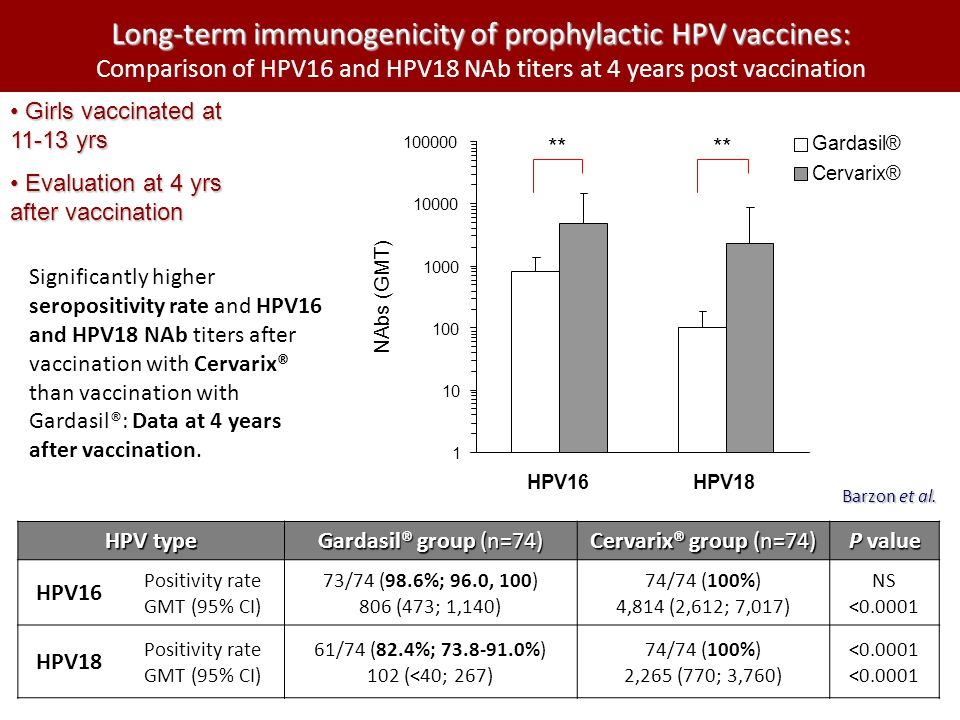Long-term immunogenicity of prophylactic HPV vaccines: Long-term immunogenicity of prophylactic HPV vaccines: Comparison of HPV16 and HPV18 NAb titers