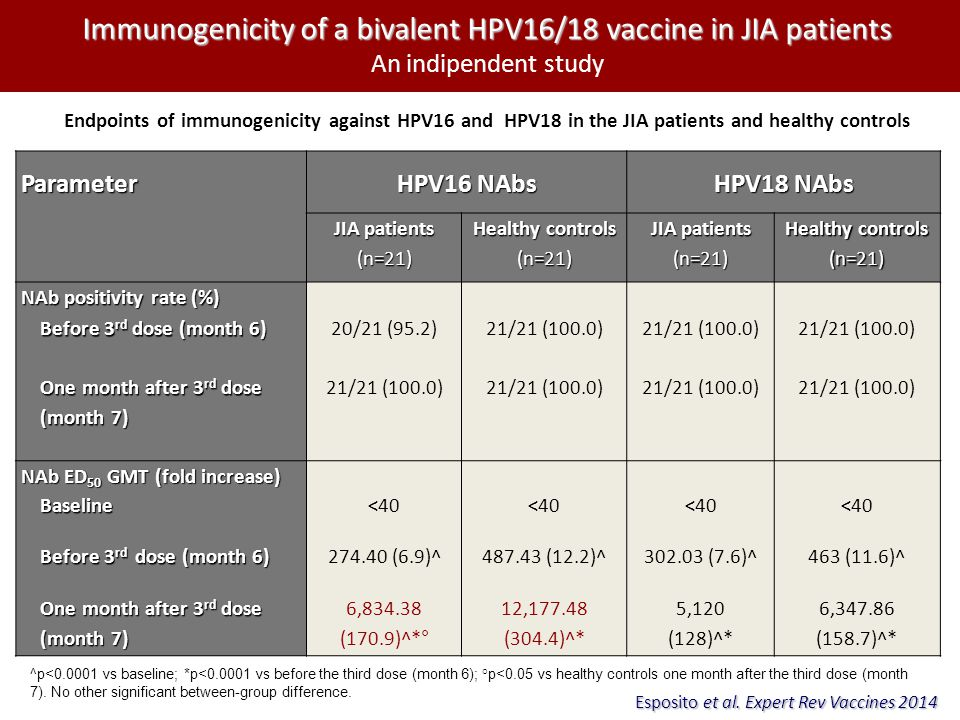 Immunogenicity of a bivalent HPV16/18 vaccine in JIA patients Immunogenicity of a bivalent HPV16/18 vaccine in JIA patients An indipendent study ^p<0.