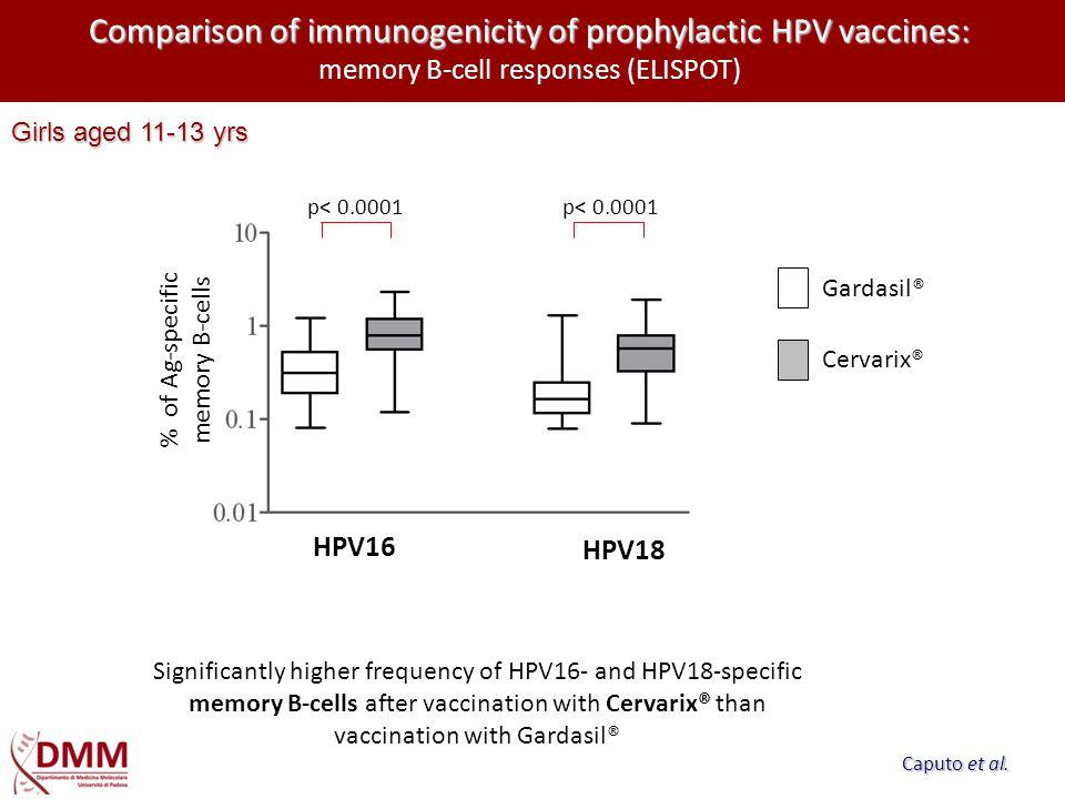 Comparison of immunogenicity of prophylactic HPV vaccines: Comparison of immunogenicity of prophylactic HPV vaccines: memory B-cell responses (ELISPOT