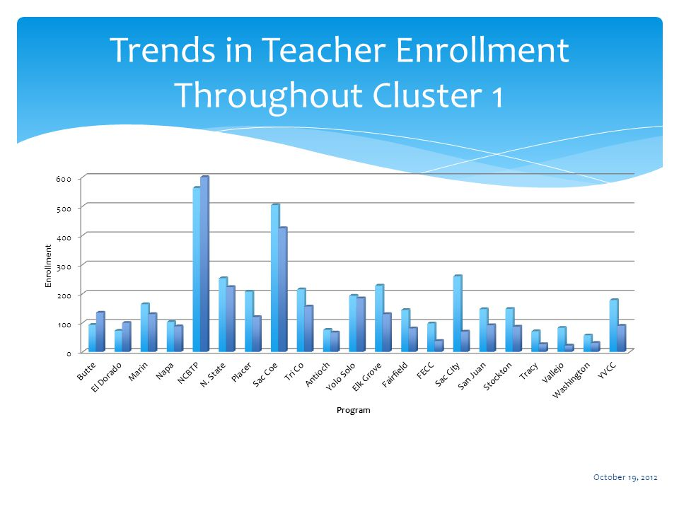 Trends in Teacher Enrollment Throughout Cluster 1