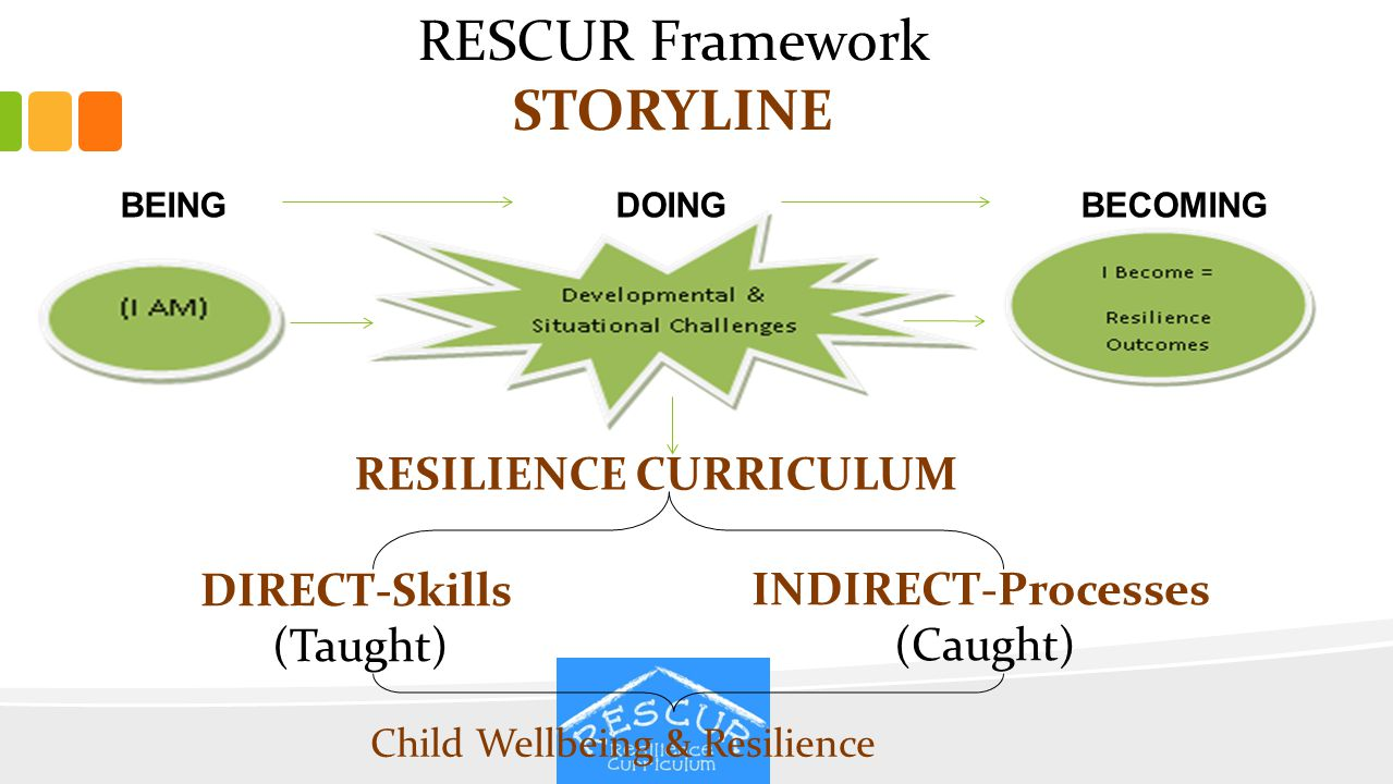 BEING DOING BECOMING RESCUR Framework STORYLINE RESILIENCE CURRICULUM DIRECT-Skills (Taught) INDIRECT-Processes (Caught) Child Wellbeing & Resilience