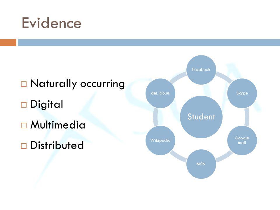 Evidence  Naturally occurring  Digital  Multimedia  Distributed Student FacebookSkype Google mail MSNWikipediadel.icio.us