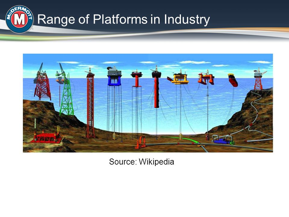 Range of Platforms in Industry Source: Wikipedia