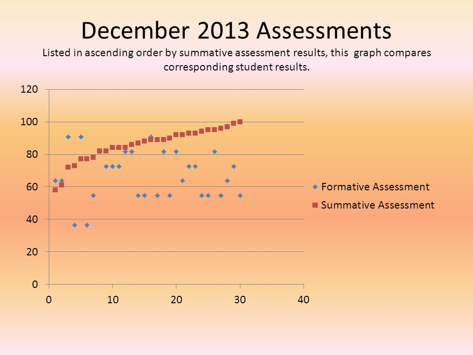December 2013 Assessments Listed in ascending order by summative assessment results, this graph compares corresponding student results.
