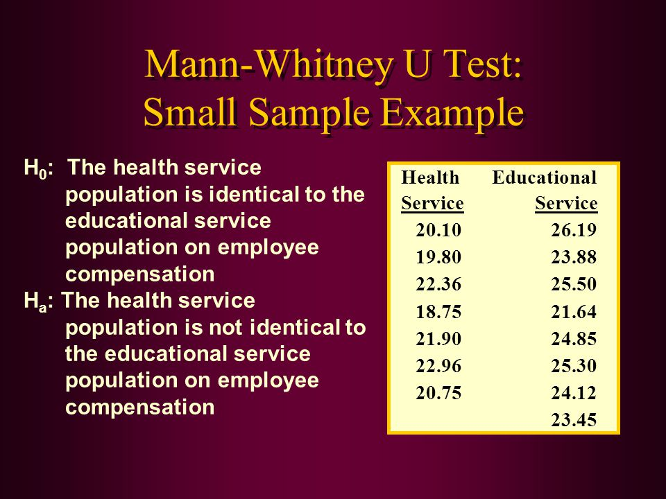 Mann-Whitney U Test: Small Sample Example Service HealthEducational Service 20.1026.19 19.8023.88 22.3625.50 18.7521.64 21.9024.85 22.9625.30 20.7524.