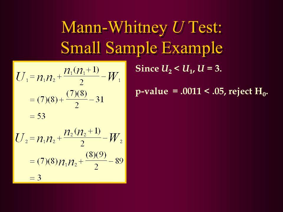 Mann-Whitney U Test: Small Sample Example Since U 2 < U 1, U = 3. p-value =.0011 <.05, reject H 0.