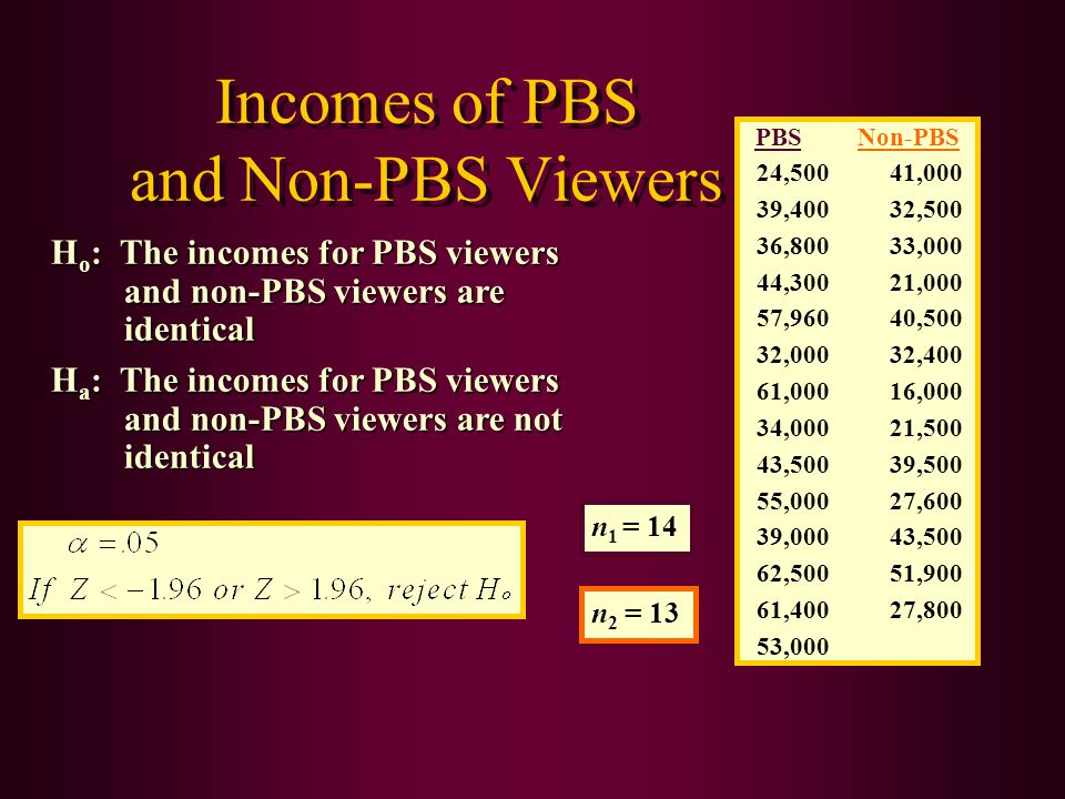 Incomes of PBS and Non-PBS Viewers PBSNon-PBS 24,50041,000 39,40032,500 36,80033,000 44,30021,000 57,96040,500 32,00032,400 61,00016,000 34,00021,500