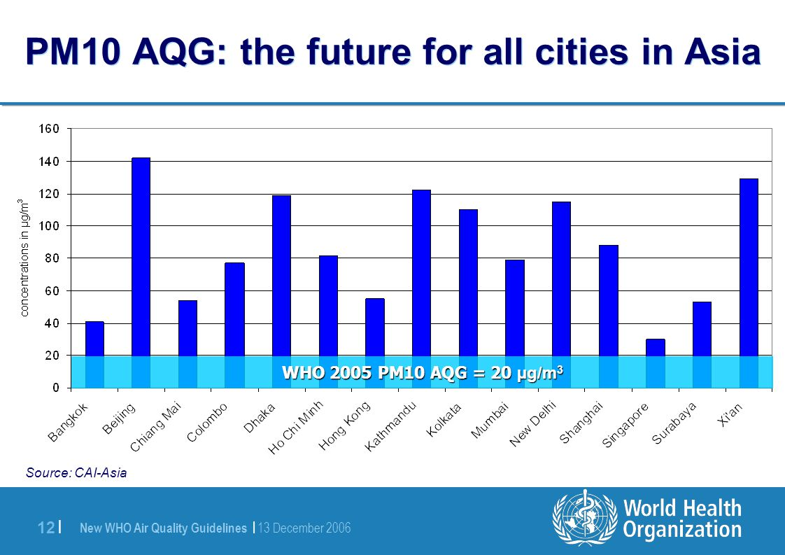 New WHO Air Quality Guidelines | 13 December 2006 12 | PM10 AQG: the future for all cities in Asia WHO 2005 PM10 AQG = 20 µg/m 3 Source: CAI-Asia