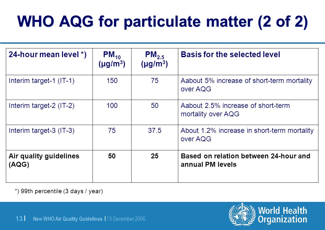 New WHO Air Quality Guidelines | 13 December 2006 13 | WHO AQG for particulate matter (2 of 2) 24-hour mean level *)PM 10 (µg/m 3 ) PM 2.5 (µg/m 3 ) Basis for the selected level Interim target-1 (IT-1)15075Aabout 5% increase of short-term mortality over AQG Interim target-2 (IT-2)10050Aabout 2.5% increase of short-term mortality over AQG Interim target-3 (IT-3)7537.5About 1.2% increase in short-term mortality over AQG Air quality guidelines (AQG) 5025Based on relation between 24-hour and annual PM levels *) 99th percentile (3 days / year)