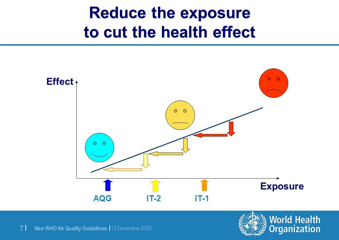 New WHO Air Quality Guidelines | 13 December 2006 7 |7 | Reduce the exposure to cut the health effect Exposure Effect AQG IT-2 IT-1