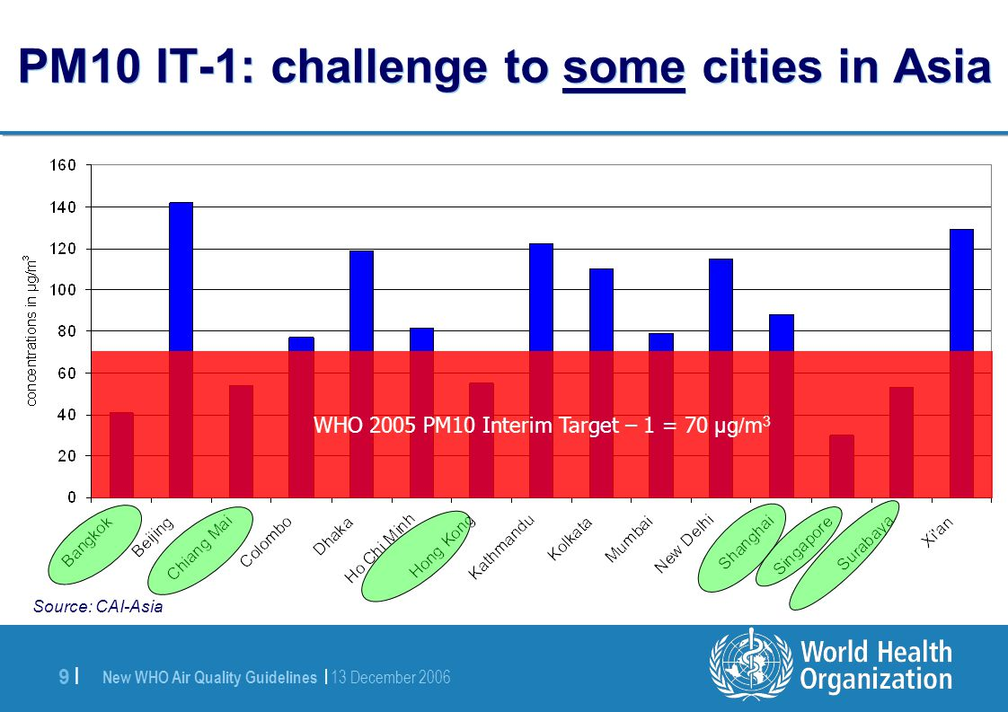 New WHO Air Quality Guidelines | 13 December 2006 9 |9 | PM10 IT-1: challenge to some cities in Asia WHO 2005 PM10 Interim Target – 1 = 70 µg/m 3 Source: CAI-Asia