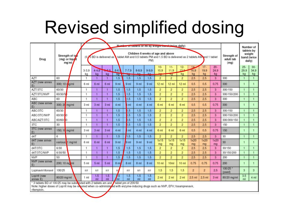 Revised simplified dosing