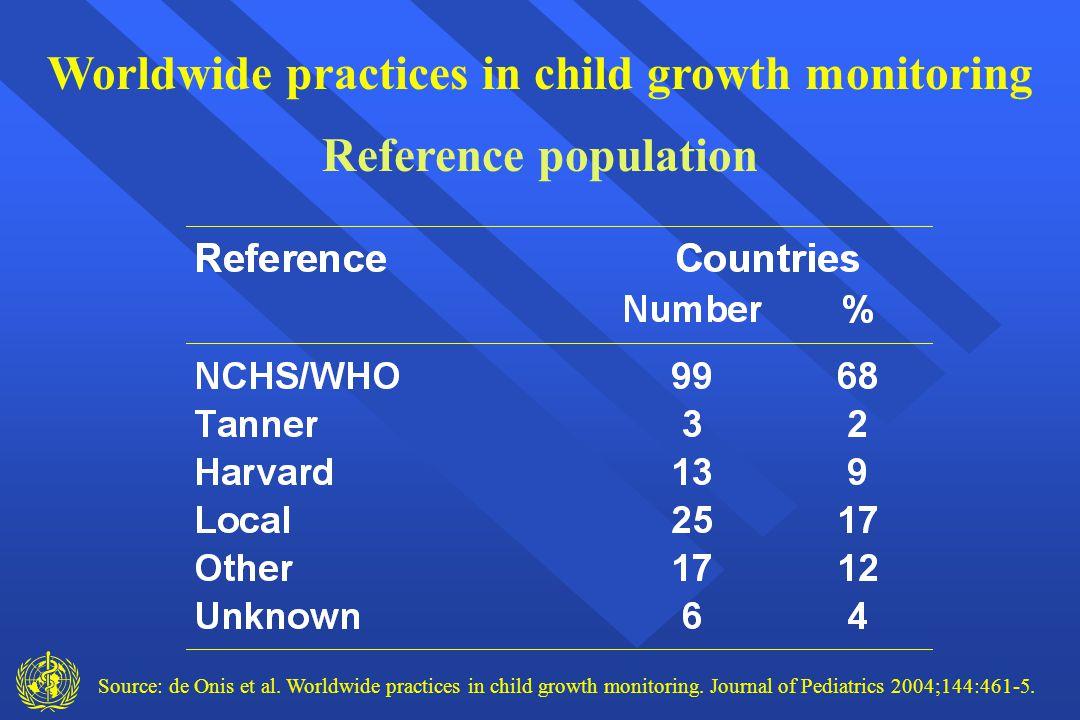 Source: de Onis et al. Worldwide practices in child growth monitoring. Journal of Pediatrics 2004;144:461-5. Worldwide practices in child growth monit