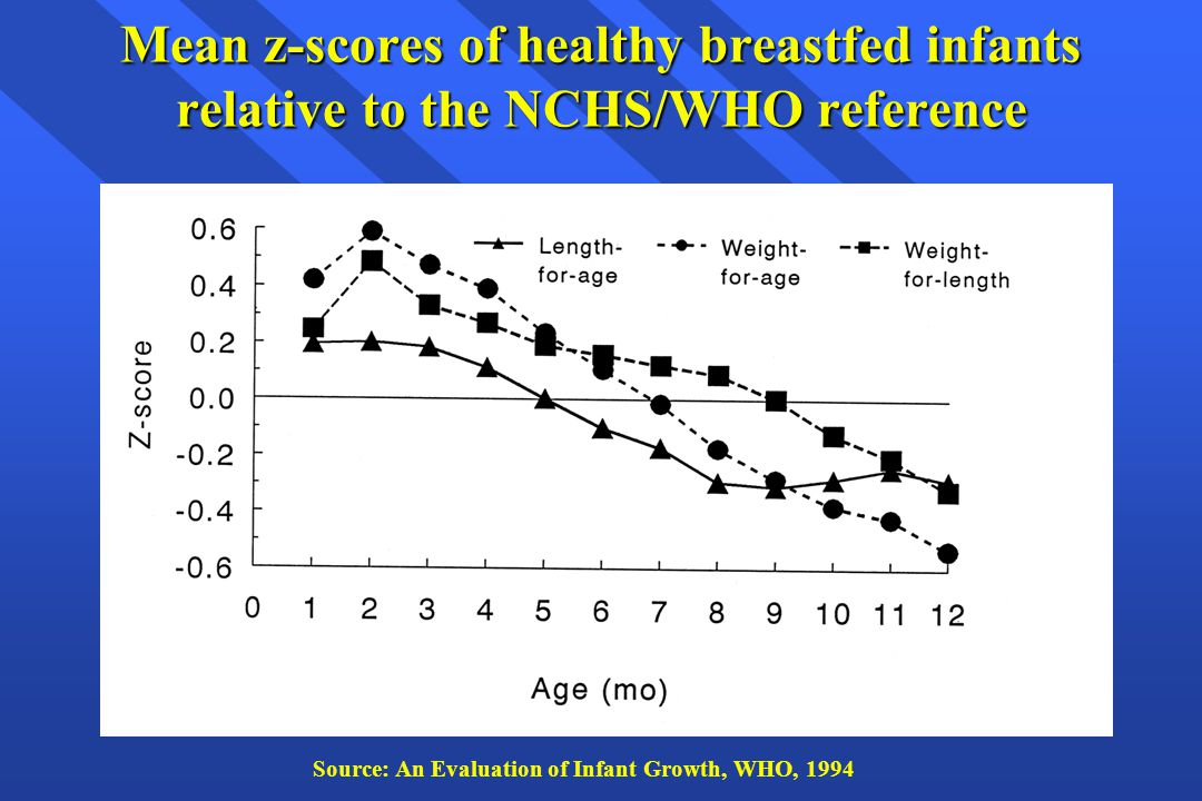 Mean z-scores of healthy breastfed infants relative to the NCHS/WHO reference Source: An Evaluation of Infant Growth, WHO, 1994