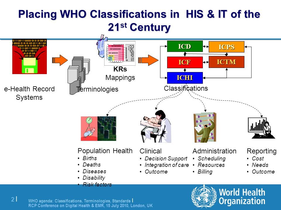 WHO agenda: Classifications, Terminologies, Standards | RCP Conference on Digital Health & EMR, 15 July 2010, London, UK 2 |2 | Placing WHO Classifica