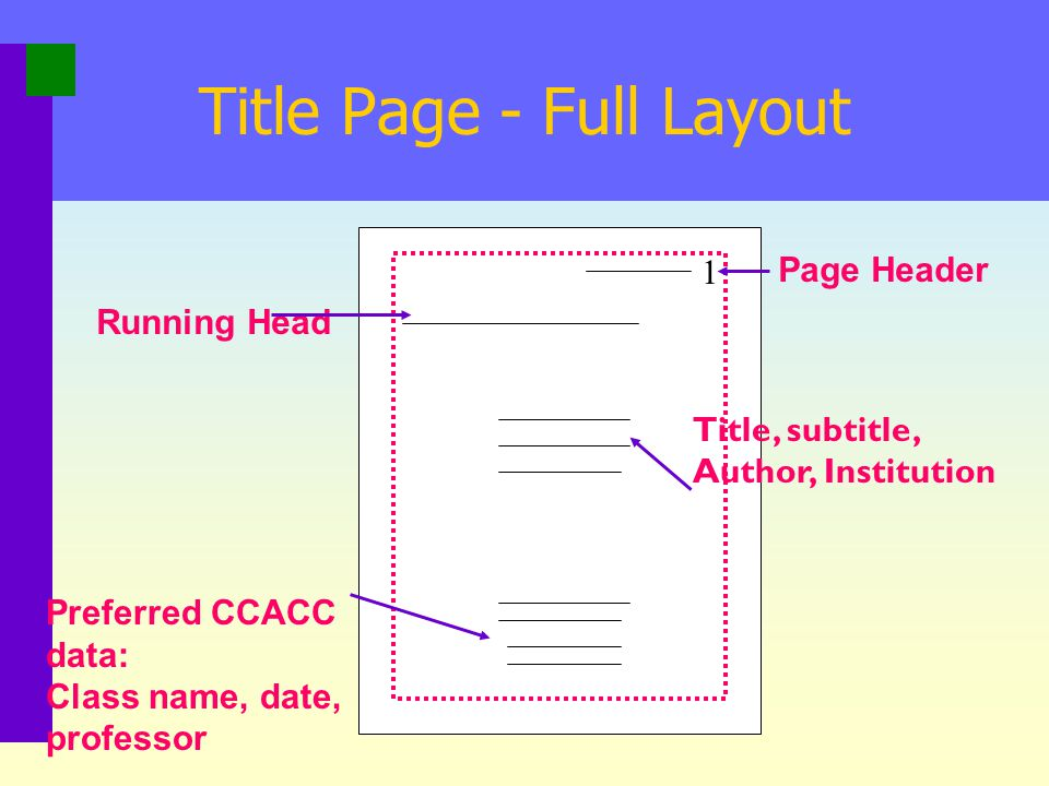 Title Page - Full Layout 1 Page Header Running Head Title, subtitle, Author, Institution Preferred CCACC data: Class name, date, professor