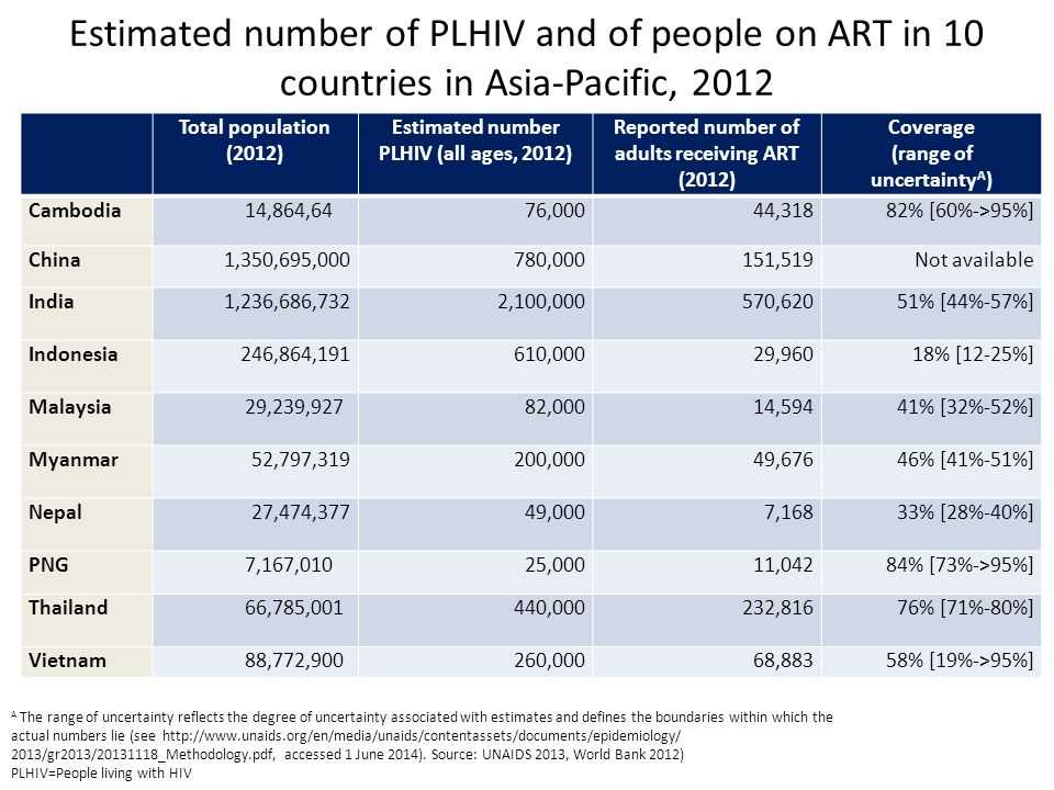 Total population (2012) Estimated number PLHIV (all ages, 2012) Reported number of adults receiving ART (2012) Coverage (range of uncertainty A ) Cambodia14,864,6476,00044,31882% [60%->95%] China1,350,695,000780,000151,519Not available India1,236,686,7322,100,000 570,62051% [44%-57%] Indonesia246,864,191610,000 29,96018% [12-25%] Malaysia29,239,92782,00014,594 41% [32%-52%] Myanmar52,797,319200,000 49,67646% [41%-51%] Nepal27,474,37749,000 7,16833% [28%-40%] PNG7,167,01025,00011,04284% [73%->95%] Thailand66,785,001440,000232,816 76% [71%-80%] Vietnam88,772,900260,00068,88358% [19%->95%] Estimated number of PLHIV and of people on ART in 10 countries in Asia-Pacific, 2012 A The range of uncertainty reflects the degree of uncertainty associated with estimates and defines the boundaries within which the actual numbers lie (see http://www.unaids.org/en/media/unaids/contentassets/documents/epidemiology/ 2013/gr2013/20131118_Methodology.pdf, accessed 1 June 2014).