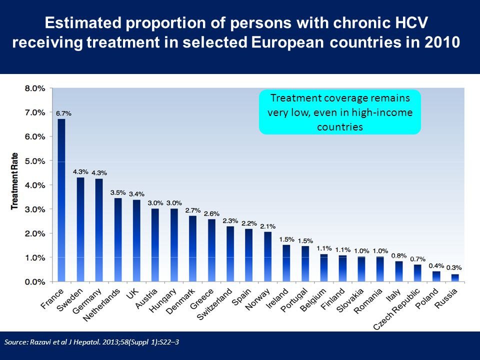 Estimated proportion of persons with chronic HCV receiving treatment in selected European countries in 2010 Source: Razavi et al J Hepatol.