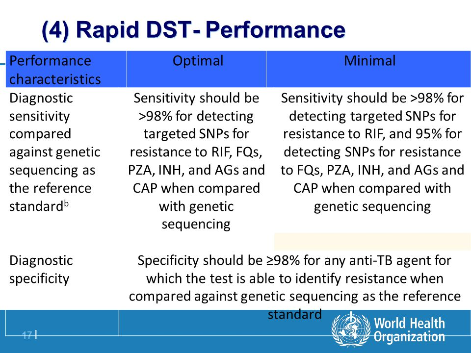 17 | (4) Rapid DST- Performance Performance characteristics Optimal Minimal Diagnostic sensitivity compared against genetic sequencing as the reference standard b Sensitivity should be >98% for detecting targeted SNPs for resistance to RIF, FQs, PZA, INH, and AGs and CAP when compared with genetic sequencing Sensitivity should be >98% for detecting targeted SNPs for resistance to RIF, and 95% for detecting SNPs for resistance to FQs, PZA, INH, and AGs and CAP when compared with genetic sequencing Diagnostic specificity Specificity should be ≥98% for any anti-TB agent for which the test is able to identify resistance when compared against genetic sequencing as the reference standard