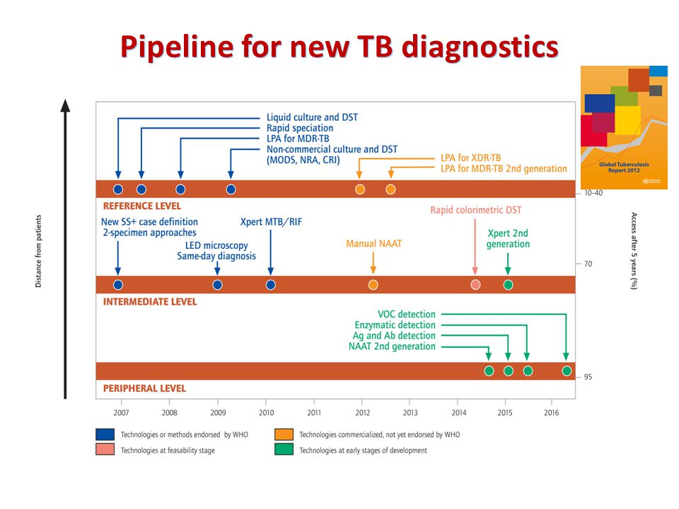 Pipeline for new TB diagnostics