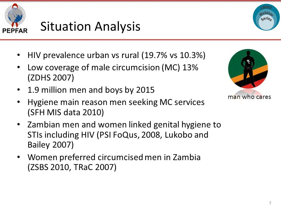 Situation Analysis HIV prevalence urban vs rural (19.7% vs 10.3%) Low coverage of male circumcision (MC) 13% (ZDHS 2007) 1.9 million men and boys by 2