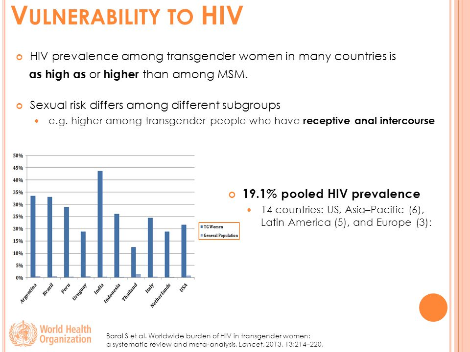 V ULNERABILITY TO HIV HIV prevalence among transgender women in many countries is as high as or higher than among MSM.