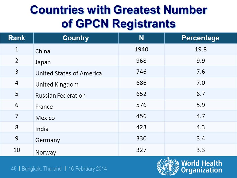 Bangkok, Thailand | 16 February 2014 45 | Countries with Greatest Number of GPCN Registrants RankCountryNPercentage 1 China 194019.8 2 Japan 9689.9 3
