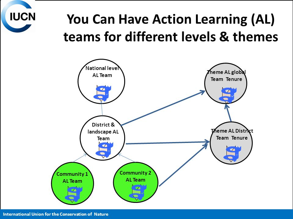 You Can Have Action Learning (AL) teams for different levels & themes District & landscape AL Team Community 1 AL Team Community 2 AL Team National level AL Team Theme AL global Team Tenure Theme AL District Team Tenure International Union for the Conservation of Nature