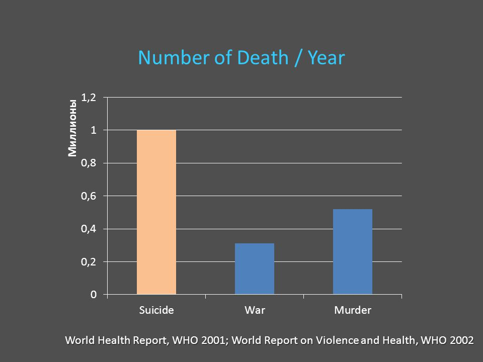 Number of Death / Year World Health Report, WHO 2001; World Report on Violence and Health, WHO 2002