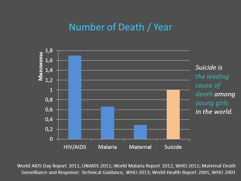 Number of Death / Year World AIDS Day Report 2011, UNAIDS 2011; World Malaria Report 2012, WHO 2012; Maternal Death Surveillance and Response: Technical Guidance, WHO 2013; World Health Report 2001, WHO 2001 Suicide is the leading cause of death among young girls in the world.