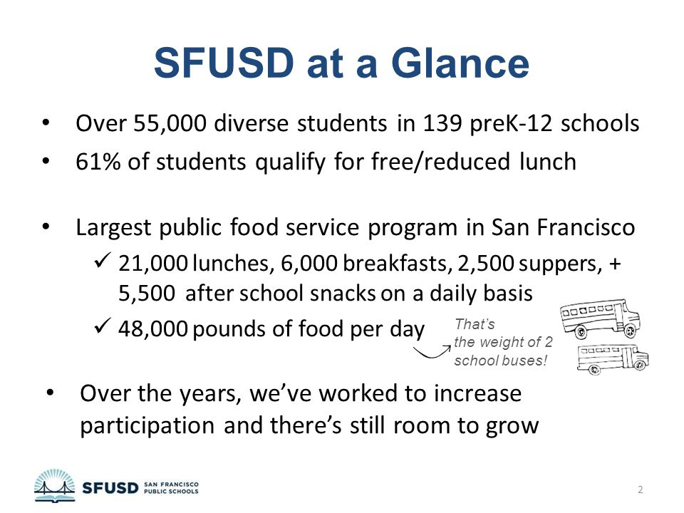 SFUSD at a Glance Over 55,000 diverse students in 139 preK-12 schools 61% of students qualify for free/reduced lunch Largest public food service progr
