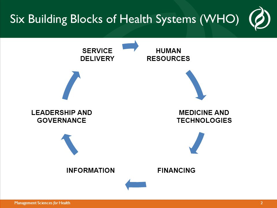 2Management Sciences for Health HUMAN RESOURCES MEDICINE AND TECHNOLOGIES FINANCING INFORMATION LEADERSHIP AND GOVERNANCE SERVICE DELIVERY Six Building Blocks of Health Systems (WHO)