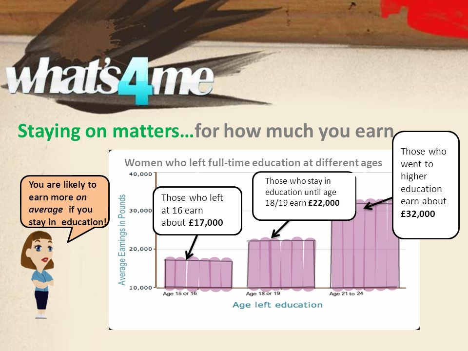 Staying on matters…for how much you earn Women who left full-time education at different ages 75% who did A' levels have jobs 85% who went to university have jobs 75% who did A' levels have jobs Those who left at 16 earn about £17,000 Those who stay in education until age 18/19 earn £22,000 Those who went to higher education earn about £32,000 You are likely to earn more on average if you stay in education!