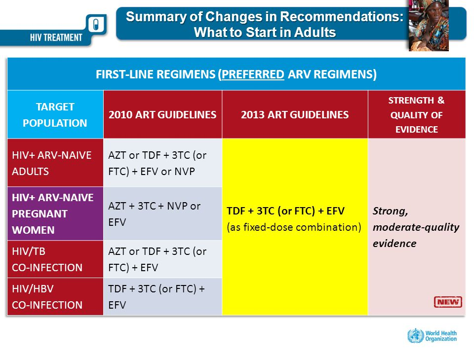 Summary of Changes in Recommendations: What to Start in Adults