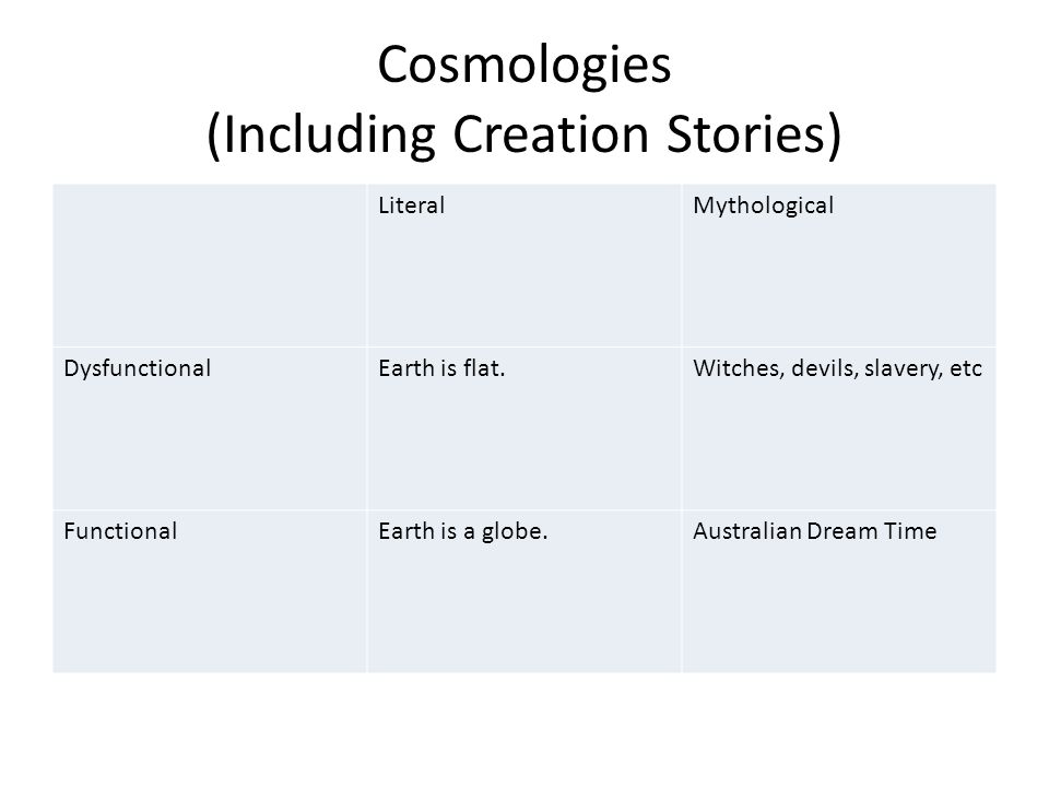 Cosmologies (Including Creation Stories) LiteralMythological DysfunctionalEarth is flat.Witches, devils, slavery, etc FunctionalEarth is a globe.Australian Dream Time