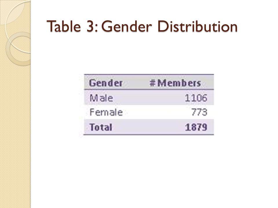 Table 3: Gender Distribution