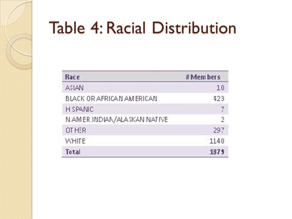Table 4: Racial Distribution