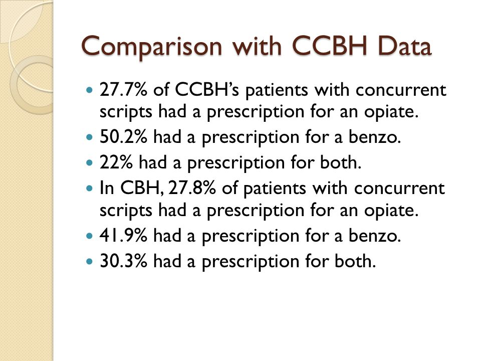 Comparison with CCBH Data 27.7% of CCBH's patients with concurrent scripts had a prescription for an opiate.