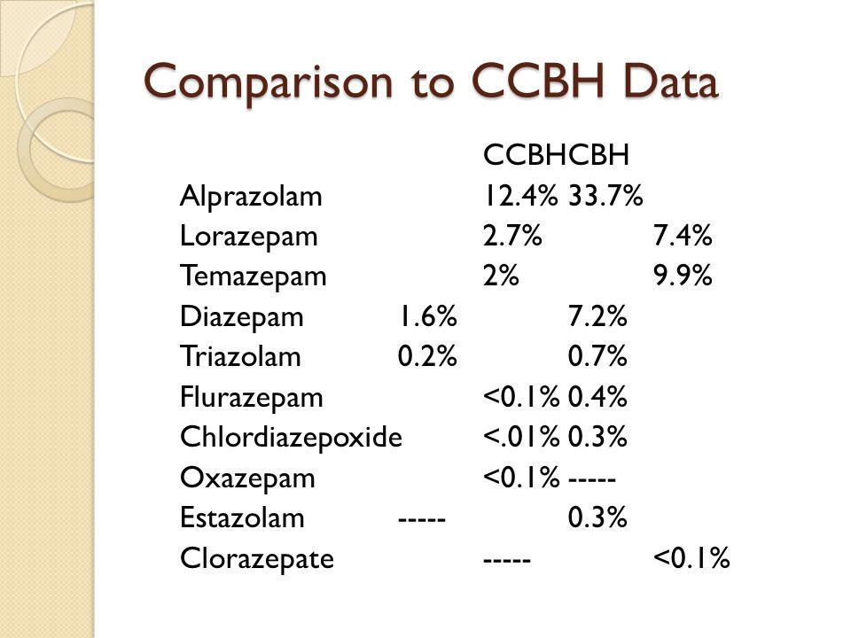 Comparison to CCBH Data CCBHCBH Alprazolam12.4%33.7% Lorazepam2.7%7.4% Temazepam2%9.9% Diazepam1.6%7.2% Triazolam0.2%0.7% Flurazepam<0.1%0.4% Chlordiazepoxide <.01%0.3% Oxazepam<0.1%----- Estazolam-----0.3% Clorazepate-----<0.1%