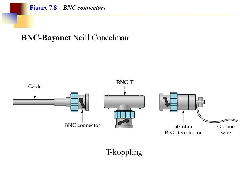 Figure 7.8 BNC connectors BNC-Bayonet Neill Concelman T-koppling