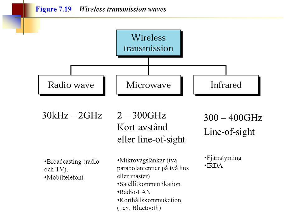 Figure 7.19 Wireless transmission waves 2 – 300GHz Kort avstånd eller line-of-sight 30kHz – 2GHz 300 – 400GHz Line-of-sight Broadcasting (radio och TV), Mobiltelefoni Mikrovågslänkar (två parabolantenner på två hus eller master) Satellitkommunikation Radio-LAN Korthållskommukation (t.ex.