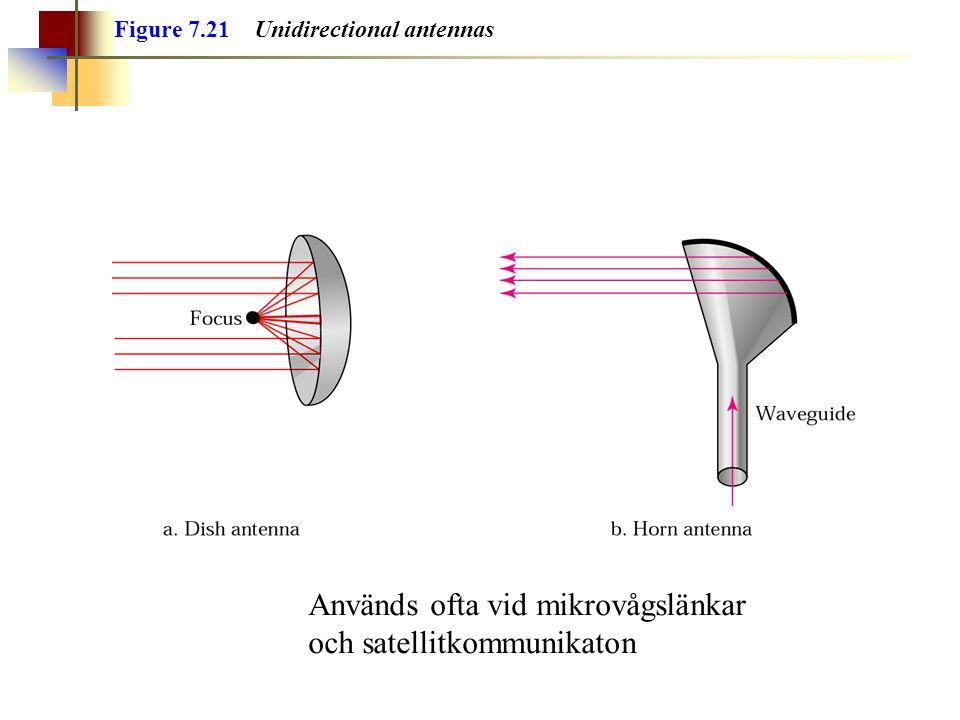 Figure 7.21 Unidirectional antennas Används ofta vid mikrovågslänkar och satellitkommunikaton