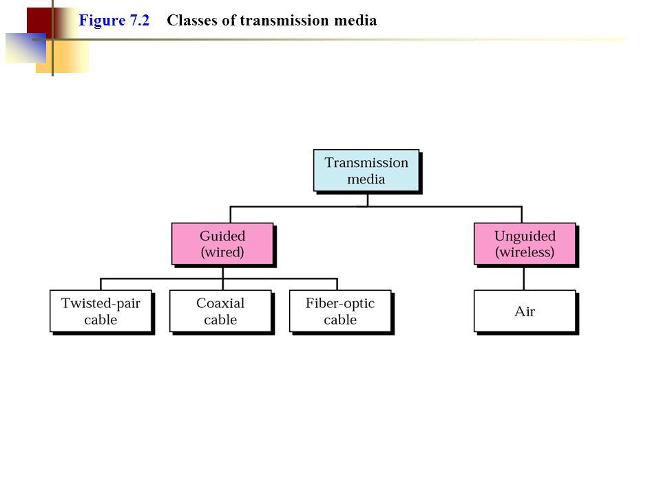 Figure 7.20 Omnidirectional antennas Används ofta vid radiovågor