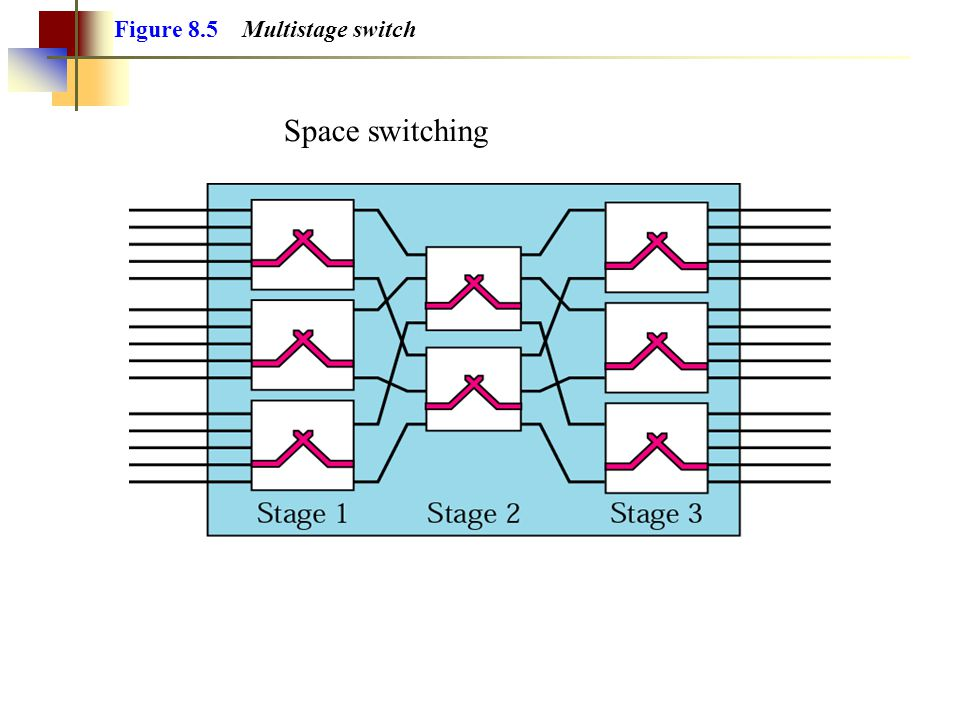 Figure 8.5 Multistage switch Space switching