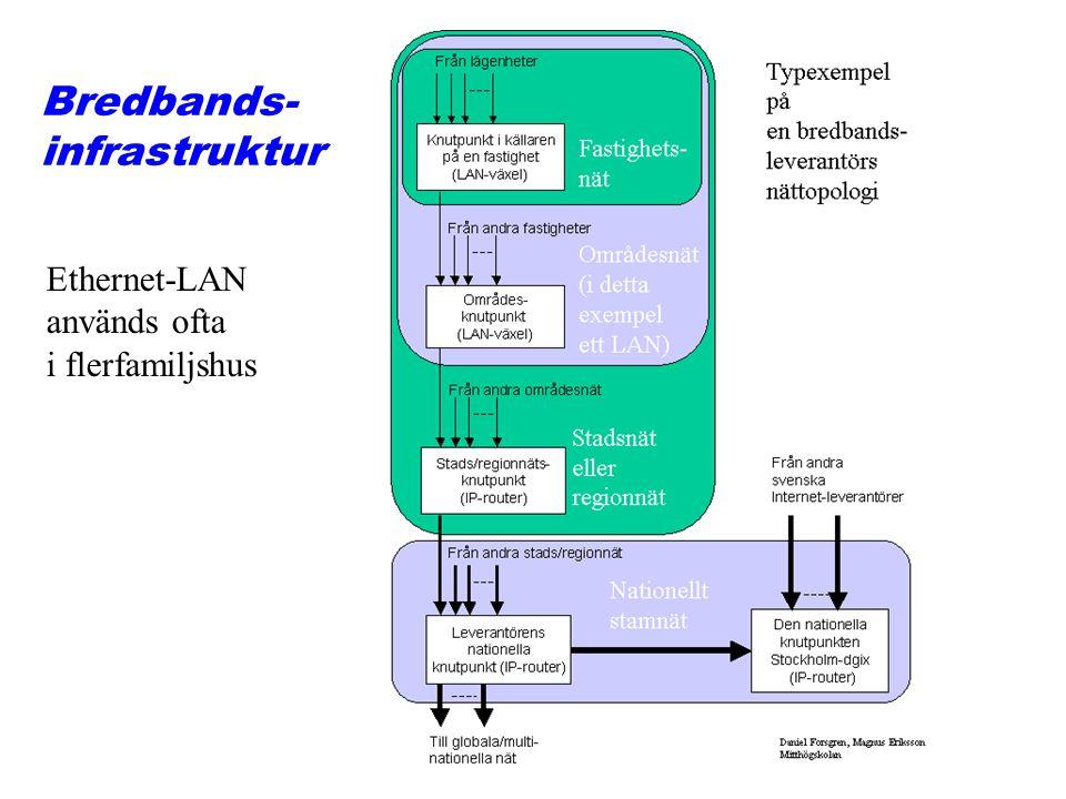 Bredbands- infrastruktur Ethernet-LAN används ofta i flerfamiljshus