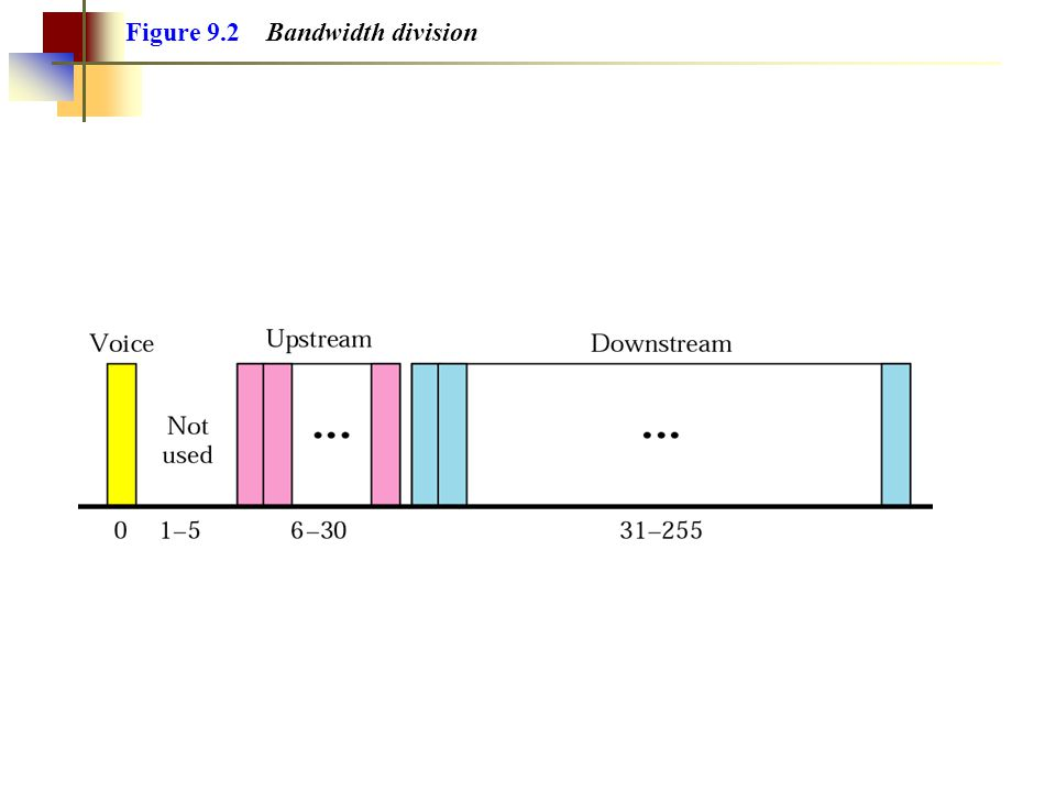 Figure 9.2 Bandwidth division