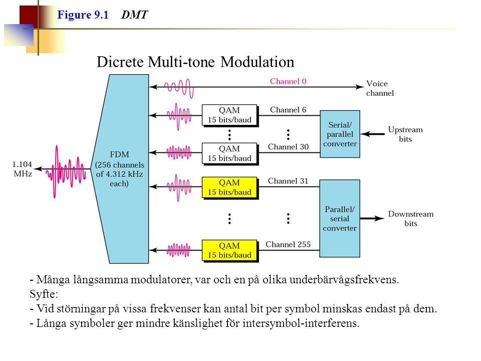 Figure 9.1 DMT Dicrete Multi-tone Modulation - Många långsamma modulatorer, var och en på olika underbärvågsfrekvens.