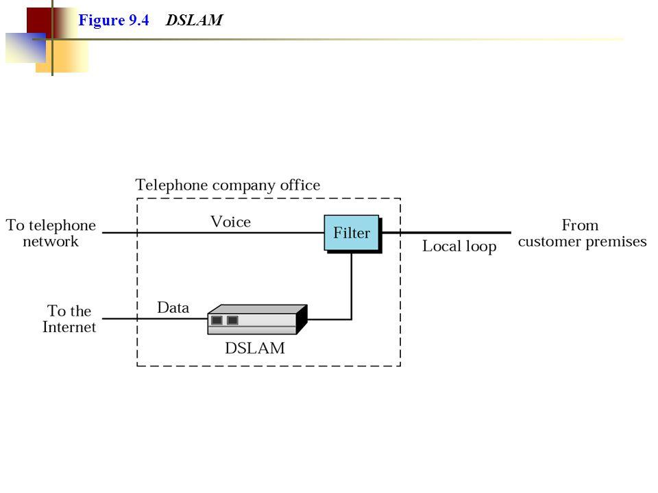 Figure 9.4 DSLAM