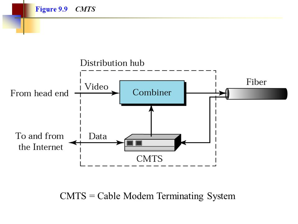 Figure 9.9 CMTS CMTS = Cable Modem Terminating System